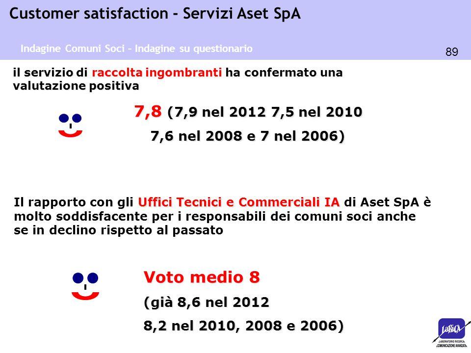 89 Customer satisfaction - Servizi Aset SpA il servizio di raccolta ingombranti ha confermato una valutazione positiva 7,8 (7,9 nel 2012 7,5 nel 2010