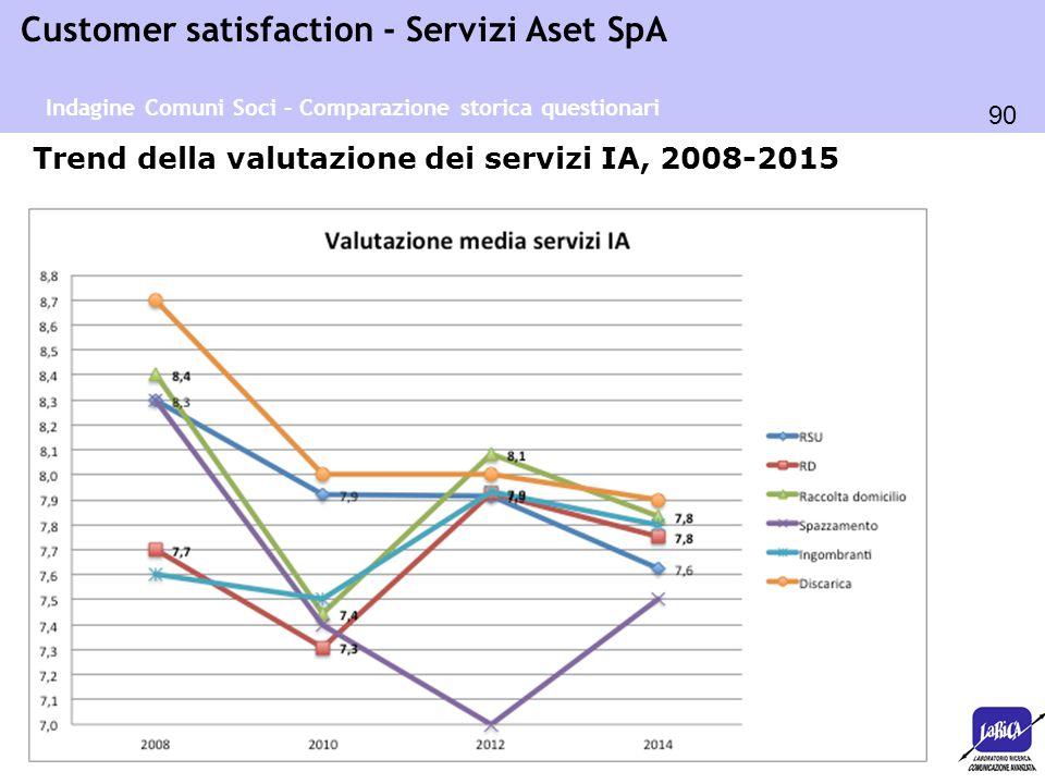 90 Customer satisfaction - Servizi Aset SpA Trend della valutazione dei servizi IA, 2008-2015 Indagine Comuni Soci – Comparazione storica questionari