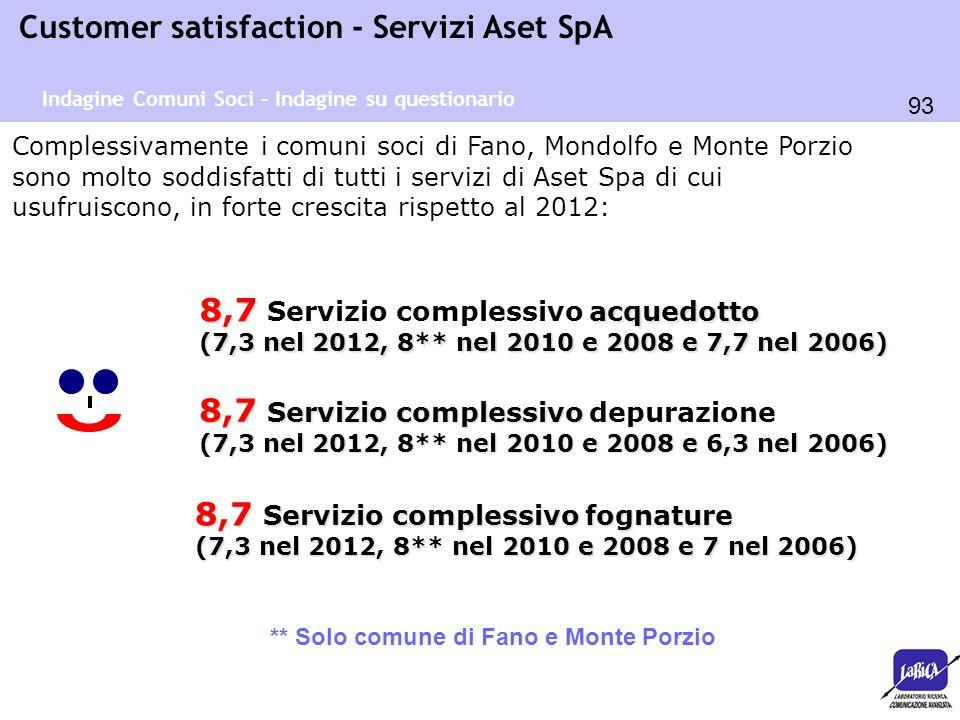 93 Customer satisfaction - Servizi Aset SpA Complessivamente i comuni soci di Fano, Mondolfo e Monte Porzio sono molto soddisfatti di tutti i servizi