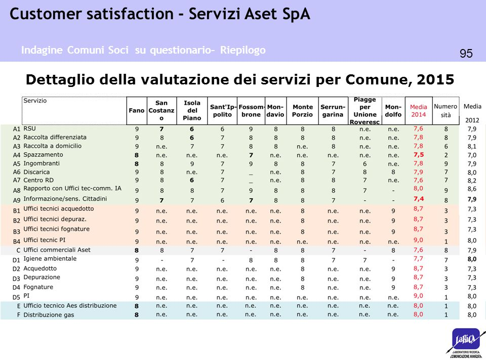 95 Customer satisfaction - Servizi Aset SpA Dettaglio della valutazione dei servizi per Comune, 2015 Indagine Comuni Soci su questionario– Riepilogo