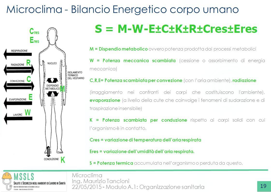 Microclima Ing. Maurizio Tancioni 22/05/2015 - Modulo A.1: Organizzazione sanitaria Microclima - Bilancio Energetico corpo umano 19 M = Dispendio meta