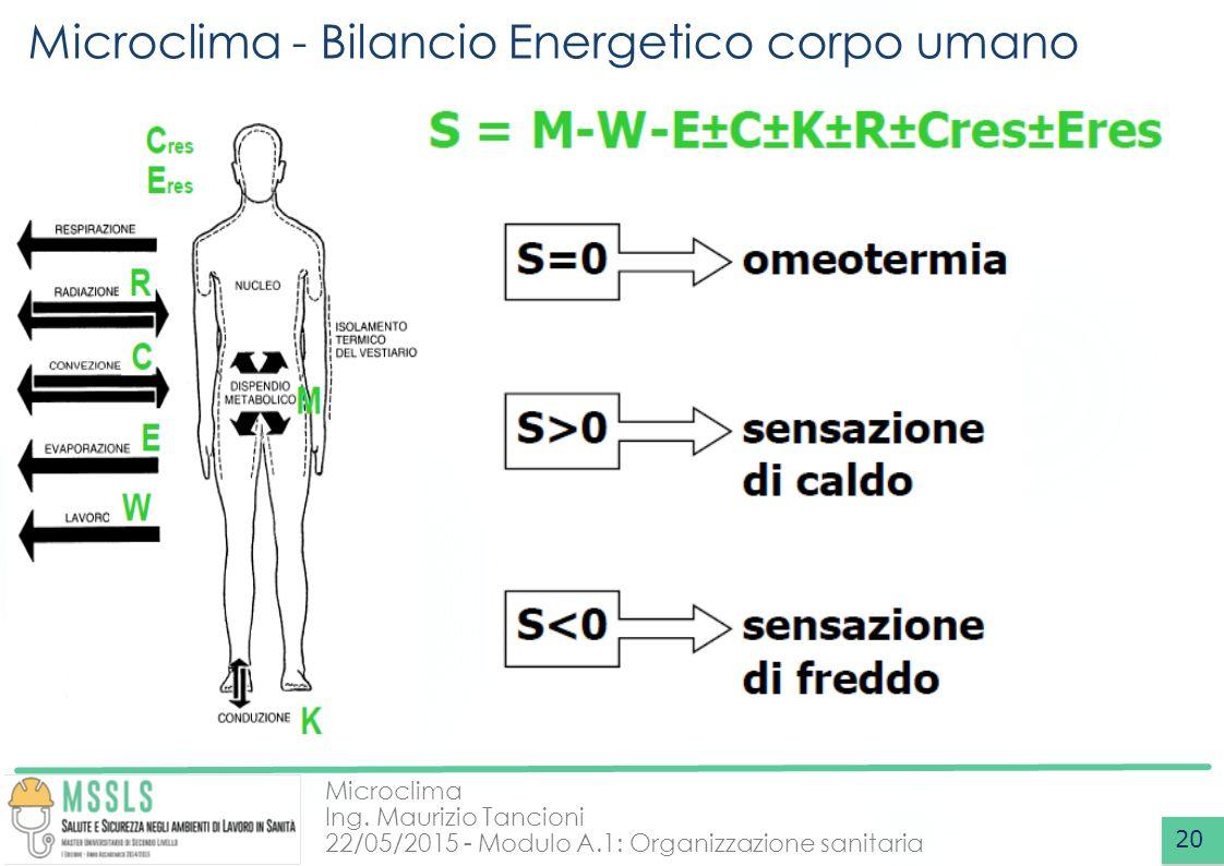 Microclima Ing. Maurizio Tancioni 22/05/2015 - Modulo A.1: Organizzazione sanitaria Microclima - Bilancio Energetico corpo umano 20