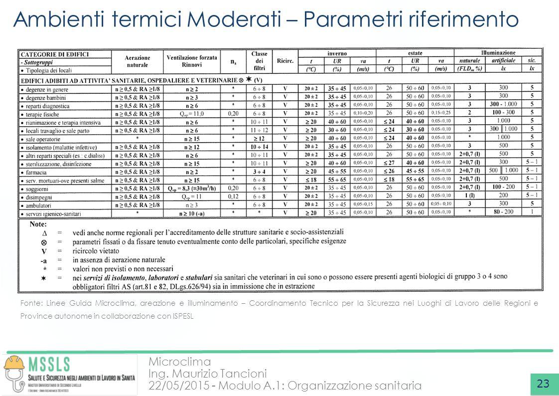 Microclima Ing. Maurizio Tancioni 22/05/2015 - Modulo A.1: Organizzazione sanitaria Ambienti termici Moderati – Parametri riferimento 23 Fonte: Linee