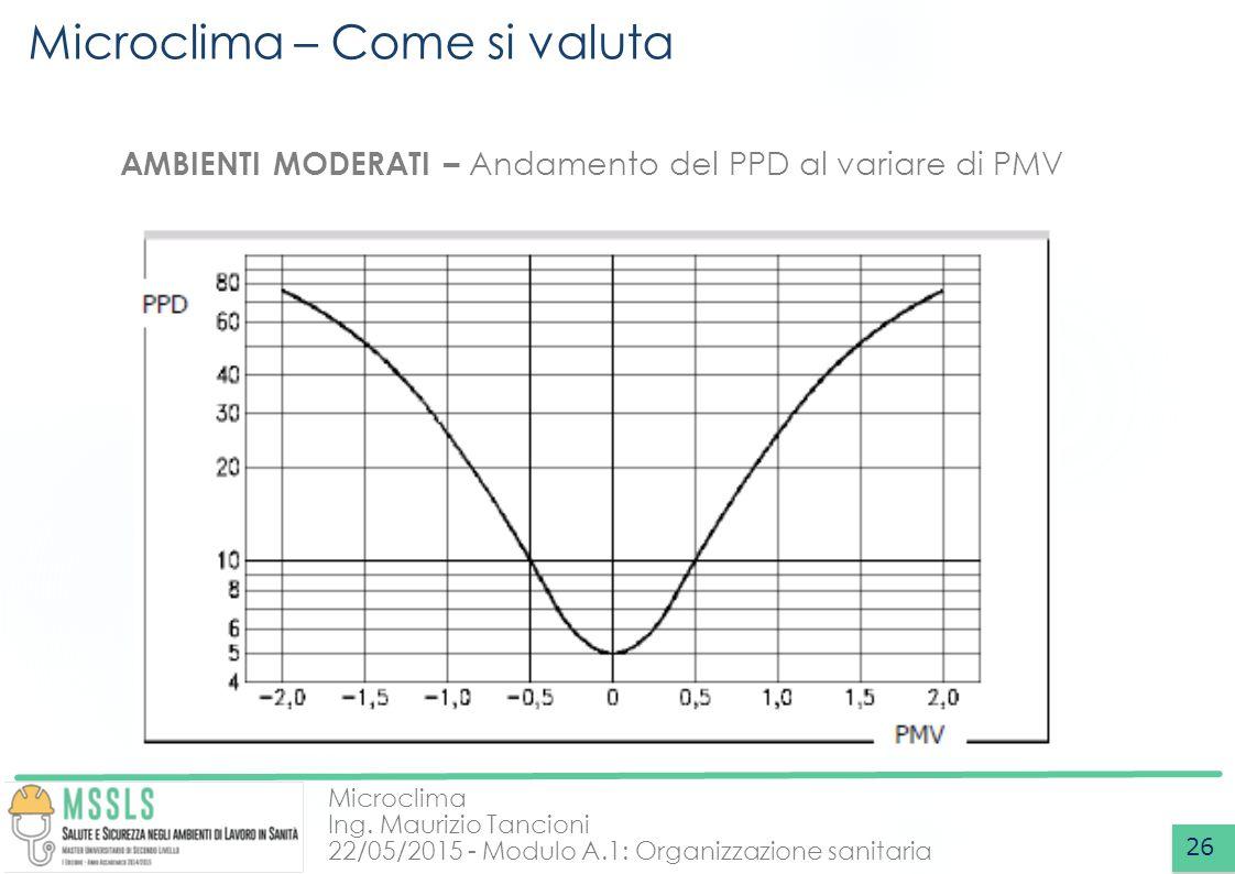 Microclima Ing. Maurizio Tancioni 22/05/2015 - Modulo A.1: Organizzazione sanitaria Microclima – Come si valuta 26 AMBIENTI MODERATI – Andamento del P
