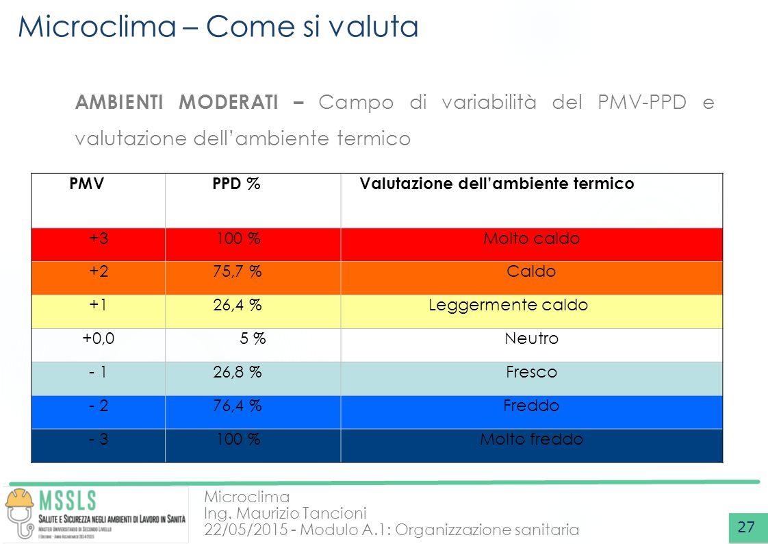 Microclima Ing. Maurizio Tancioni 22/05/2015 - Modulo A.1: Organizzazione sanitaria Microclima – Come si valuta 27 AMBIENTI MODERATI – Campo di variab