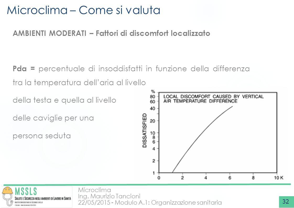 Microclima Ing. Maurizio Tancioni 22/05/2015 - Modulo A.1: Organizzazione sanitaria Microclima – Come si valuta 32 AMBIENTI MODERATI – Fattori di disc