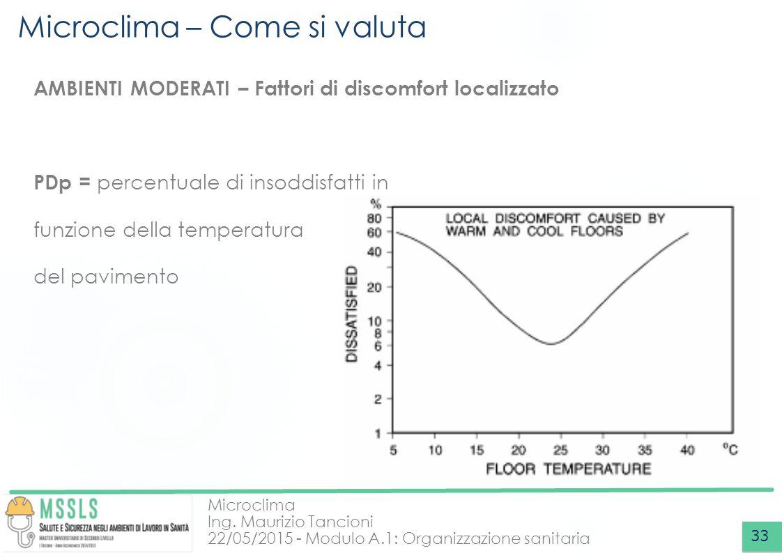 Microclima Ing. Maurizio Tancioni 22/05/2015 - Modulo A.1: Organizzazione sanitaria Microclima – Come si valuta 33 AMBIENTI MODERATI – Fattori di disc