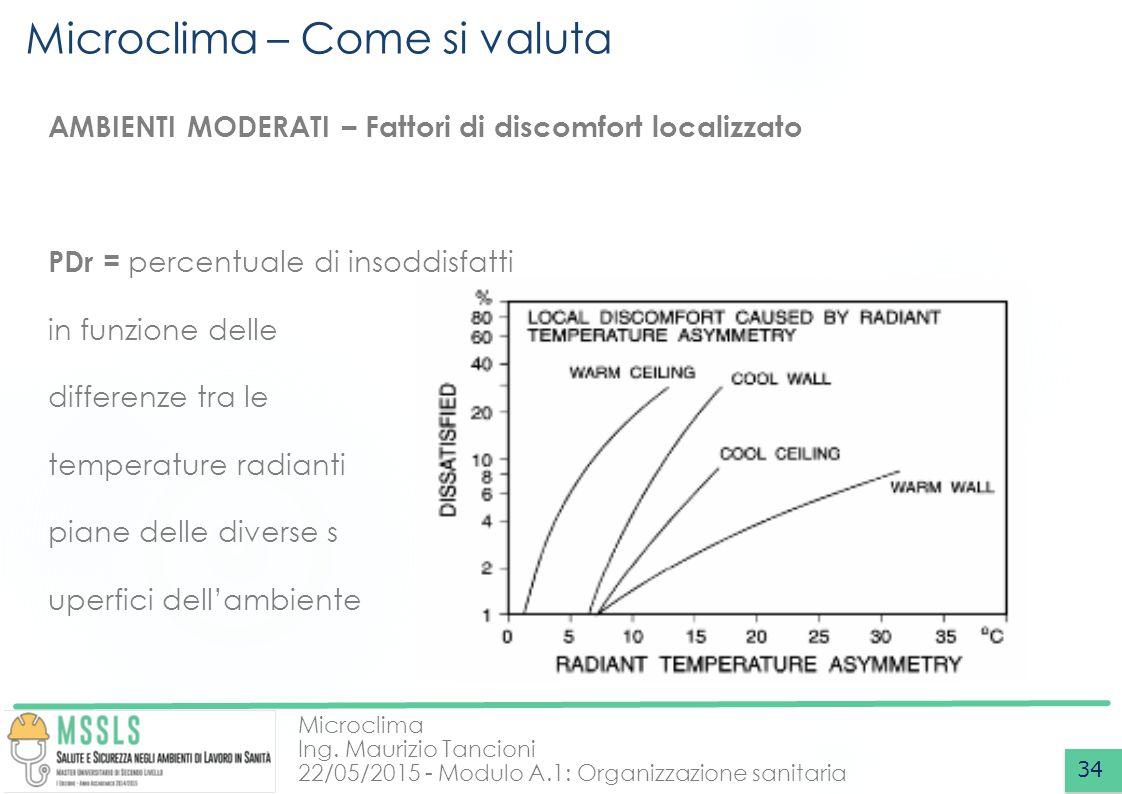 Microclima Ing. Maurizio Tancioni 22/05/2015 - Modulo A.1: Organizzazione sanitaria Microclima – Come si valuta 34 AMBIENTI MODERATI – Fattori di disc
