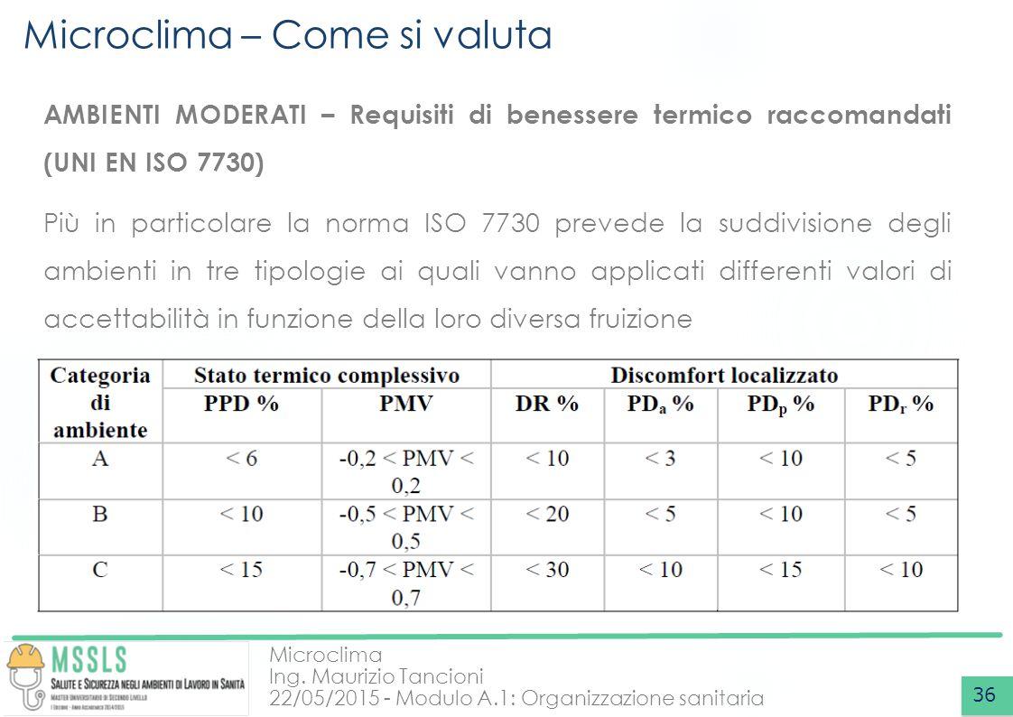 Microclima Ing. Maurizio Tancioni 22/05/2015 - Modulo A.1: Organizzazione sanitaria Microclima – Come si valuta 36 AMBIENTI MODERATI – Requisiti di be