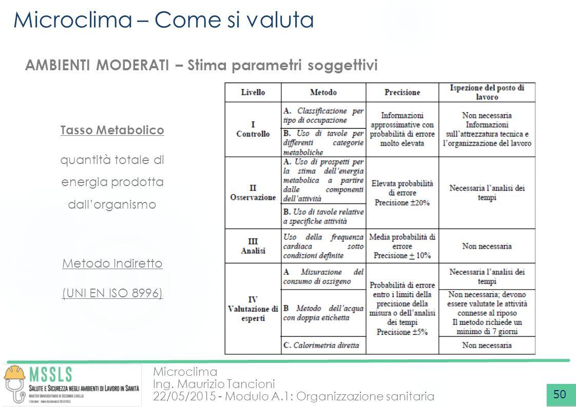 Microclima Ing. Maurizio Tancioni 22/05/2015 - Modulo A.1: Organizzazione sanitaria Microclima – Come si valuta 50 AMBIENTI MODERATI – Stima parametri