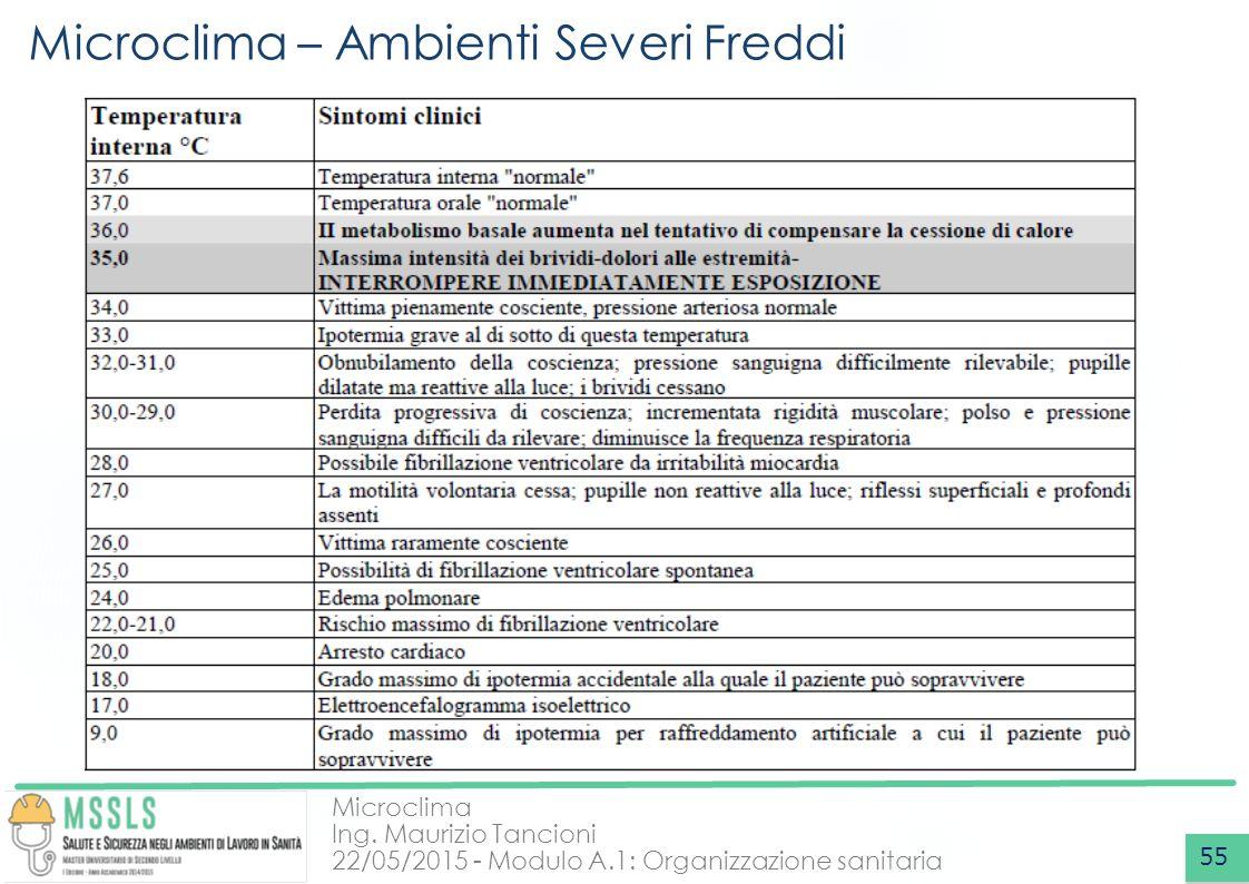 Microclima Ing. Maurizio Tancioni 22/05/2015 - Modulo A.1: Organizzazione sanitaria Microclima – Ambienti Severi Freddi 55