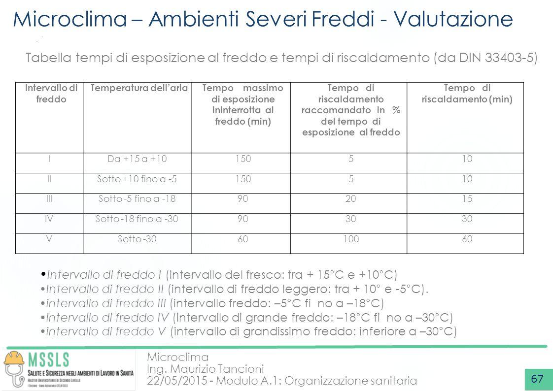 Microclima Ing. Maurizio Tancioni 22/05/2015 - Modulo A.1: Organizzazione sanitaria Microclima – Ambienti Severi Freddi - Valutazione 67 Tabella tempi