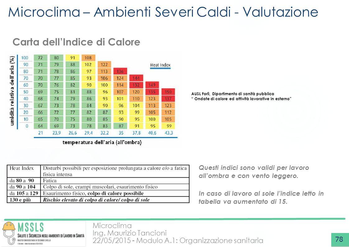 Microclima Ing. Maurizio Tancioni 22/05/2015 - Modulo A.1: Organizzazione sanitaria Microclima – Ambienti Severi Caldi - Valutazione 78 Carta dell'Ind