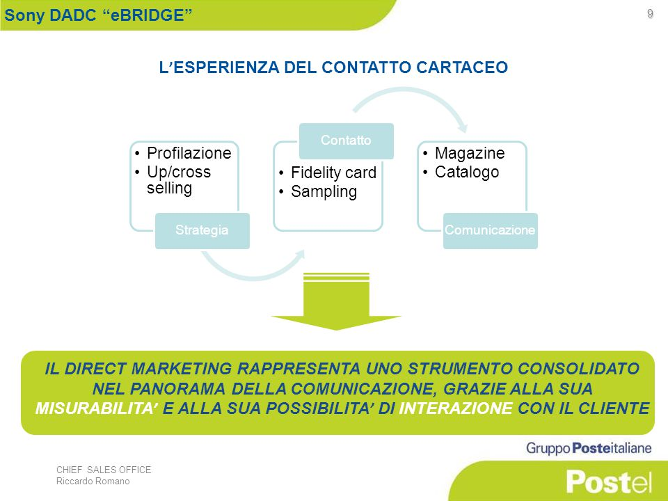CHIEF SALES OFFICE Riccardo Romano 9 L ' ESPERIENZA DEL CONTATTO CARTACEO Profilazione Up/cross selling Strategia Fidelity card Sampling Contatto Maga