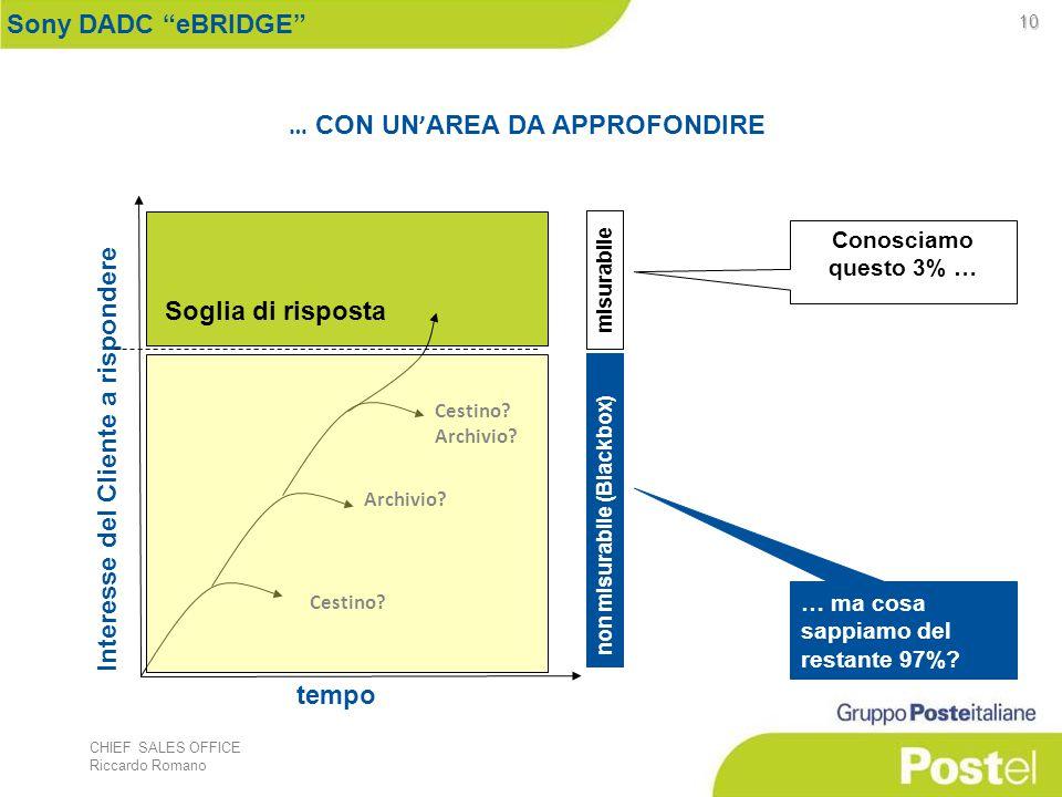 CHIEF SALES OFFICE Riccardo Romano 10 … CON UN ' AREA DA APPROFONDIRE tempo Interesse del Cliente a rispondere Cestino.