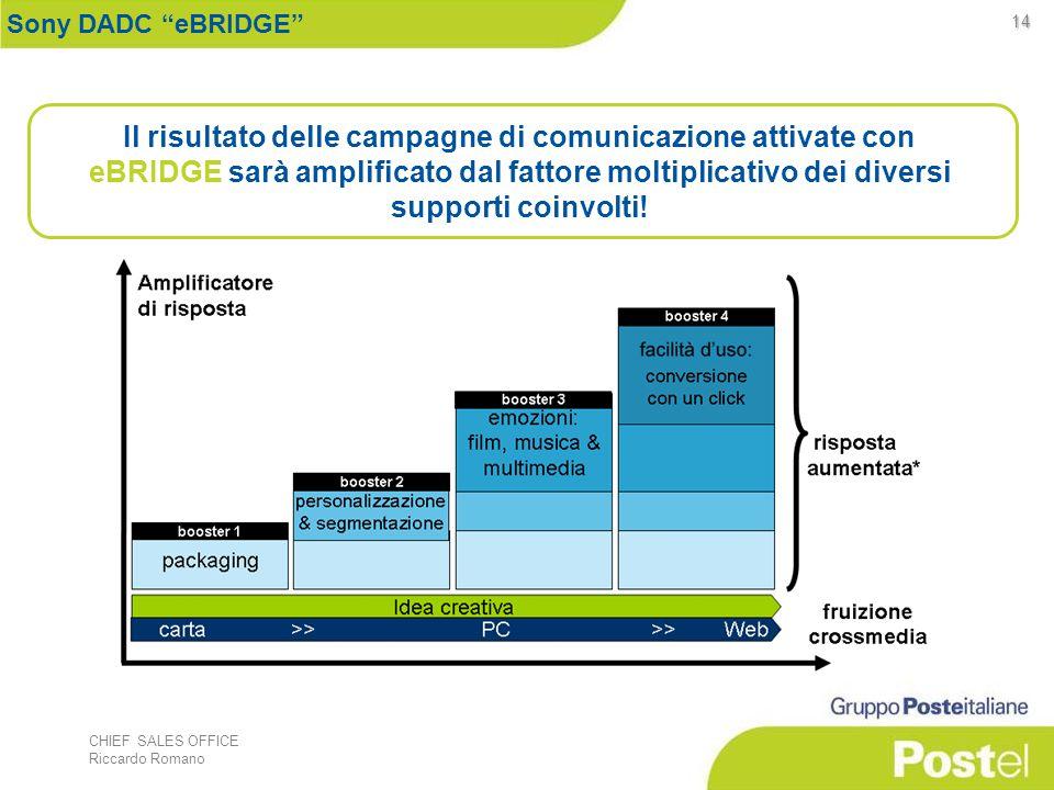 CHIEF SALES OFFICE Riccardo Romano 14 Il risultato delle campagne di comunicazione attivate con eBRIDGE sarà amplificato dal fattore moltiplicativo dei diversi supporti coinvolti.