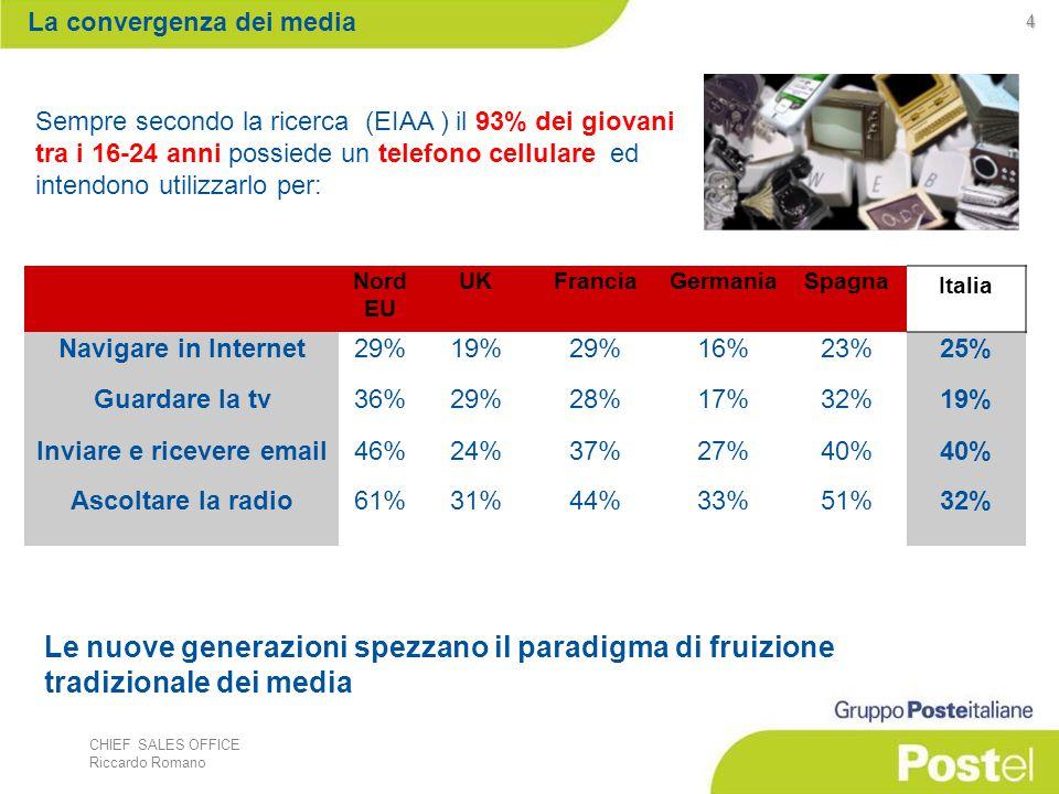 CHIEF SALES OFFICE Riccardo Romano 5 I giovani europei tra i 16-24 anni sono anche la fascia generazionale più presente online: trascorrono una media di 13 ore a settimana sul web e quasi la metà di loro (48%) utilizza internet 7 giorni a settimana, mentre l'utente medio europeo spende 10 ore online e solo il 39% sfrutta Internet tutti i giorni della settimana.