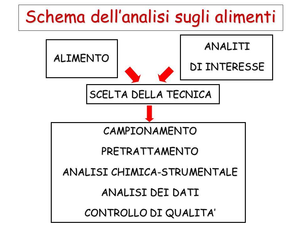 Schema dell'analisi sugli alimenti CAMPIONAMENTOPRETRATTAMENTO ANALISI CHIMICA-STRUMENTALE ANALISI DEI DATI CONTROLLO DI QUALITA' ALIMENTO SCELTA DELL