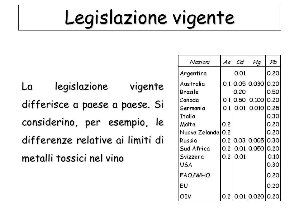 Legislazione vigente La legislazione vigente differisce a paese a paese. Si considerino, per esempio, le differenze relative ai limiti di metalli toss