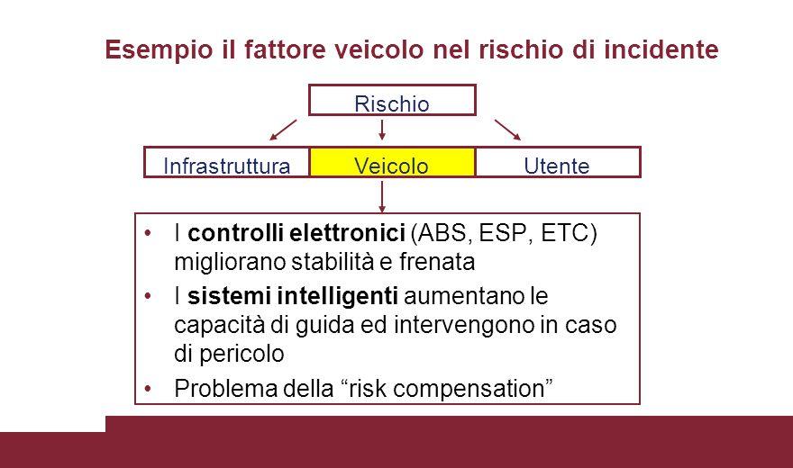 I controlli elettronici (ABS, ESP, ETC) migliorano stabilità e frenata I sistemi intelligenti aumentano le capacità di guida ed intervengono in caso d