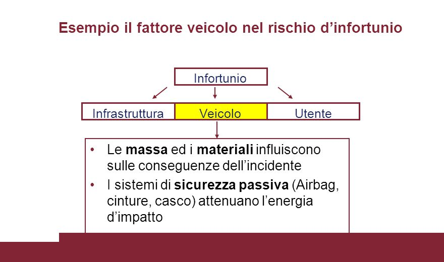 Le massa ed i materiali influiscono sulle conseguenze dell'incidente I sistemi di sicurezza passiva (Airbag, cinture, casco) attenuano l'energia d'impatto Esempio il fattore veicolo nel rischio d'infortunio Infortunio VeicoloUtenteInfrastruttura