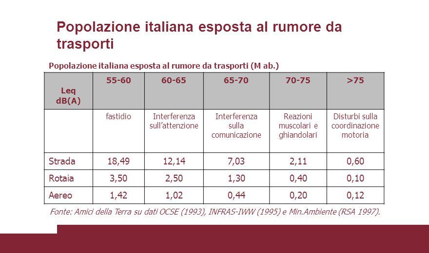 Popolazione italiana esposta al rumore da trasporti Popolazione italiana esposta al rumore da trasporti (M ab.) Leq dB(A) 55-6060-6565-7070-75>75 fast