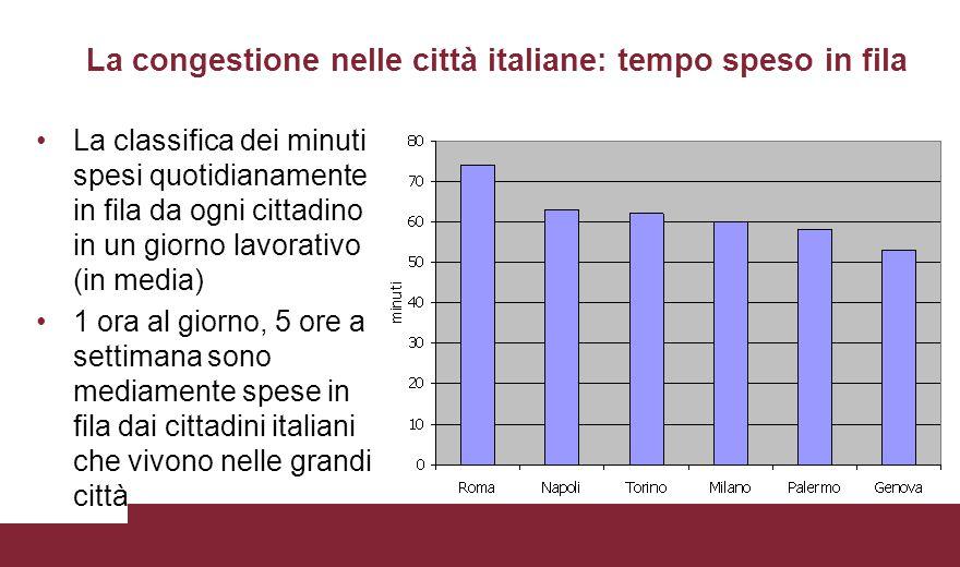 La congestione nelle città italiane: tempo speso in fila La classifica dei minuti spesi quotidianamente in fila da ogni cittadino in un giorno lavorativo (in media) 1 ora al giorno, 5 ore a settimana sono mediamente spese in fila dai cittadini italiani che vivono nelle grandi città