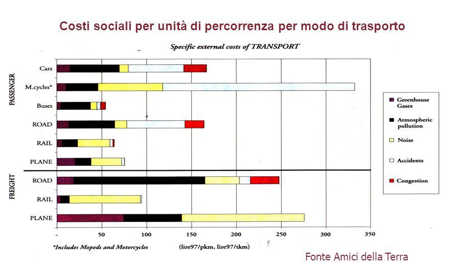 Fonte Amici della Terra Costi sociali per unità di percorrenza per modo di trasporto