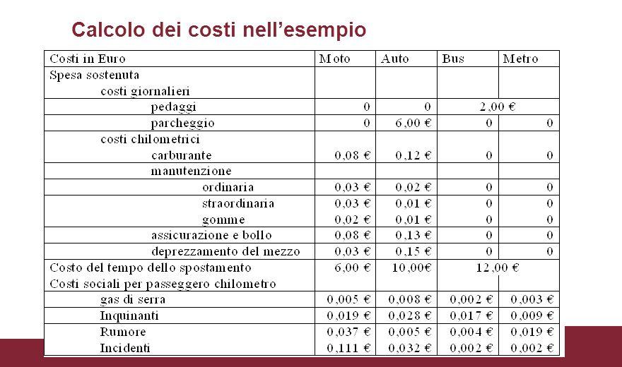 Calcolo dei costi nell'esempio