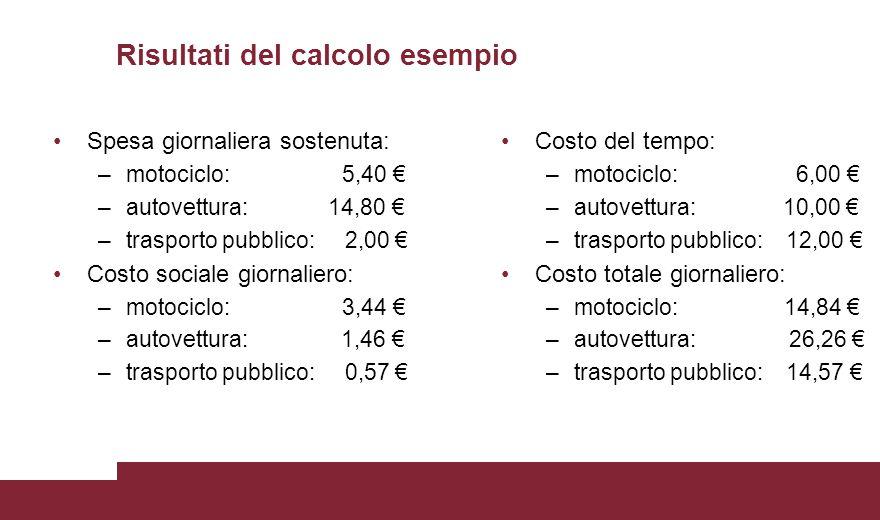 Spesa giornaliera sostenuta: –motociclo: 5,40 € –autovettura: 14,80 € –trasporto pubblico: 2,00 € Costo sociale giornaliero: –motociclo: 3,44 € –autovettura: 1,46 € –trasporto pubblico: 0,57 € Risultati del calcolo esempio Costo del tempo: –motociclo: 6,00 € –autovettura: 10,00 € –trasporto pubblico: 12,00 € Costo totale giornaliero: –motociclo: 14,84 € –autovettura: 26,26 € –trasporto pubblico: 14,57 €