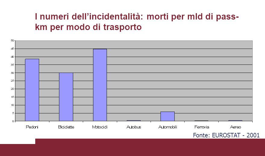 I numeri dell'incidentalità: morti per mld di pass- km per modo di trasporto Fonte: EUROSTAT - 2001
