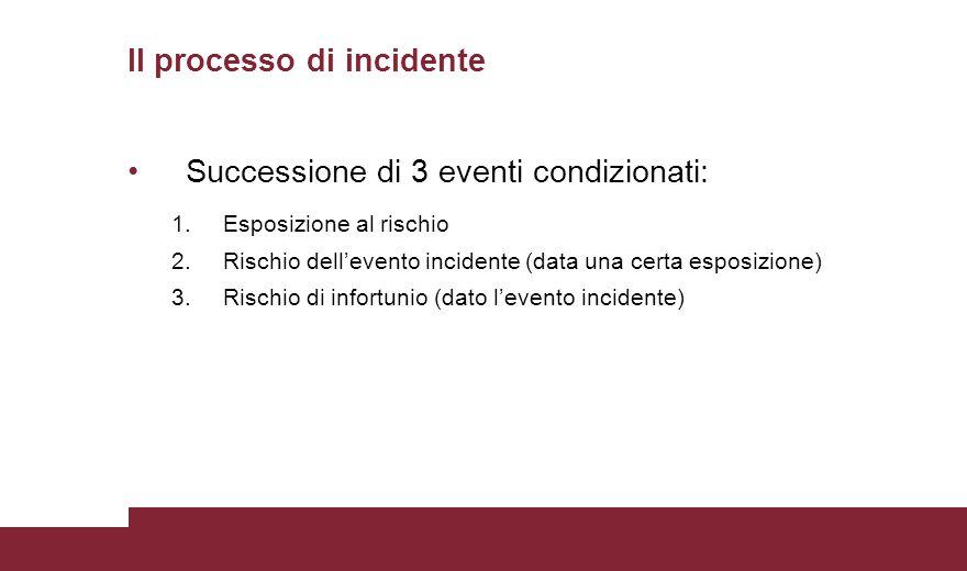 Successione di 3 eventi condizionati: 1.Esposizione al rischio 2.Rischio dell'evento incidente (data una certa esposizione) 3.Rischio di infortunio (dato l'evento incidente) Il processo di incidente
