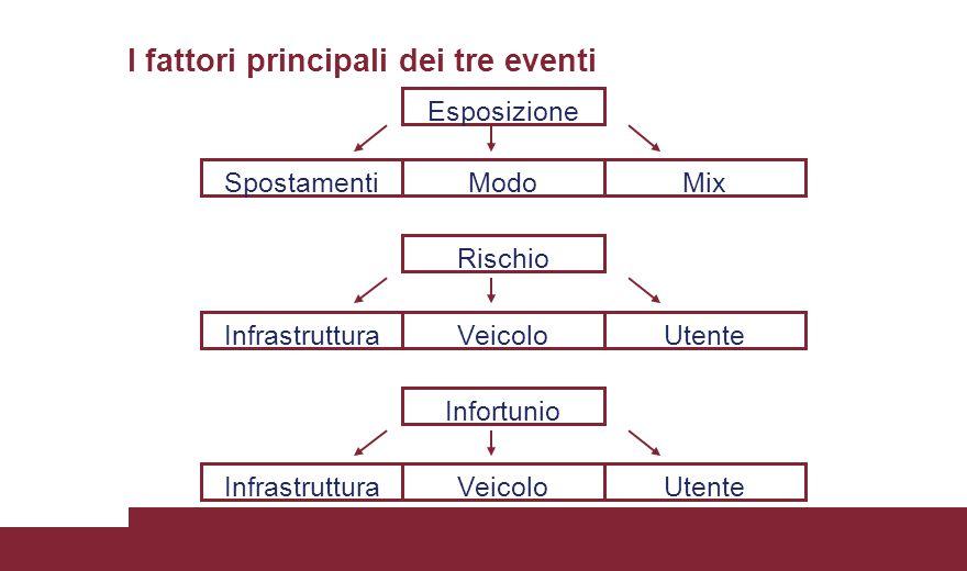 Esposizione ModoMixSpostamenti Rischio Infortunio VeicoloUtenteInfrastruttura VeicoloUtenteInfrastruttura I fattori principali dei tre eventi