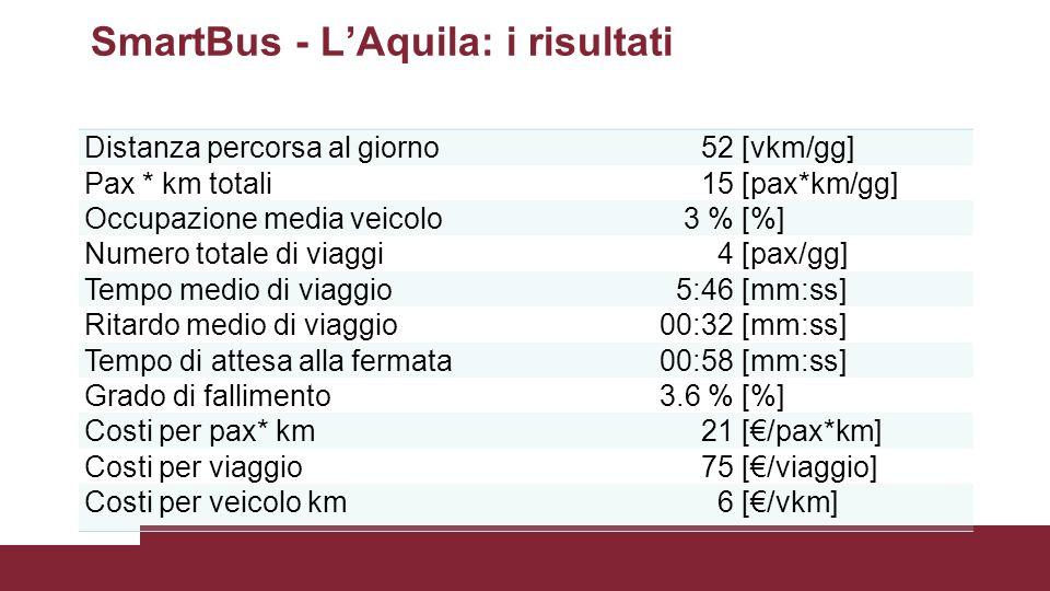 Distanza percorsa al giorno52[vkm/gg] Pax * km totali15[pax*km/gg] Occupazione media veicolo3 %[%] Numero totale di viaggi4[pax/gg] Tempo medio di viaggio5:46[mm:ss] Ritardo medio di viaggio00:32[mm:ss] Tempo di attesa alla fermata00:58[mm:ss] Grado di fallimento3.6 %[%] Costi per pax* km21[€/pax*km] Costi per viaggio75[€/viaggio] Costi per veicolo km6[€/vkm] SmartBus - L'Aquila: i risultati