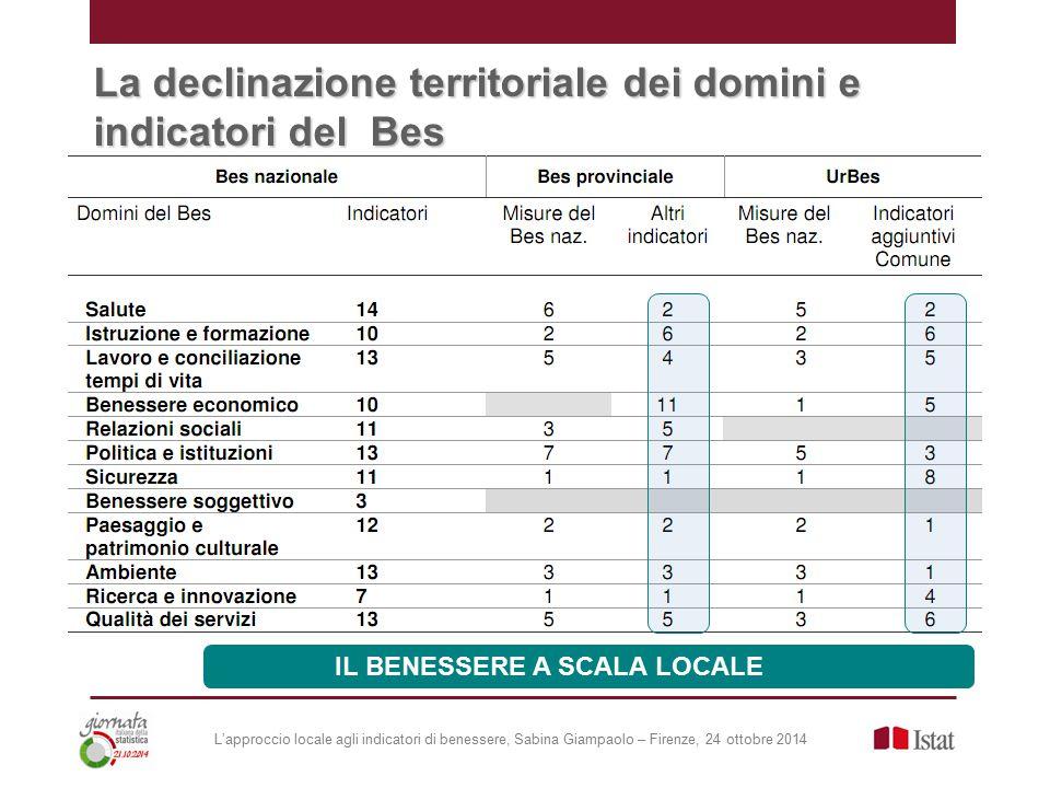 L'approccio locale agli indicatori di benessere, Sabina Giampaolo – Firenze, 24 ottobre 2014 La declinazione territoriale dei domini e indicatori del Bes IL BENESSERE A SCALA LOCALE