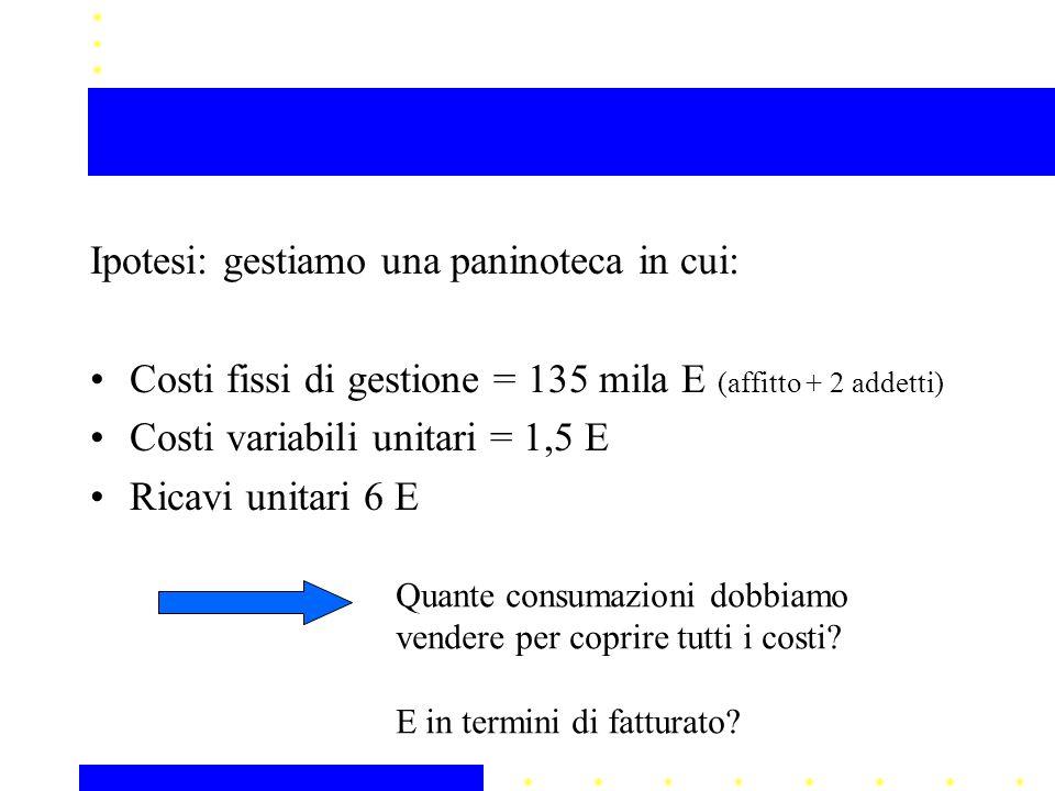 Ipotesi: gestiamo una paninoteca in cui: Costi fissi di gestione = 135 mila E (affitto + 2 addetti) Costi variabili unitari = 1,5 E Ricavi unitari 6 E