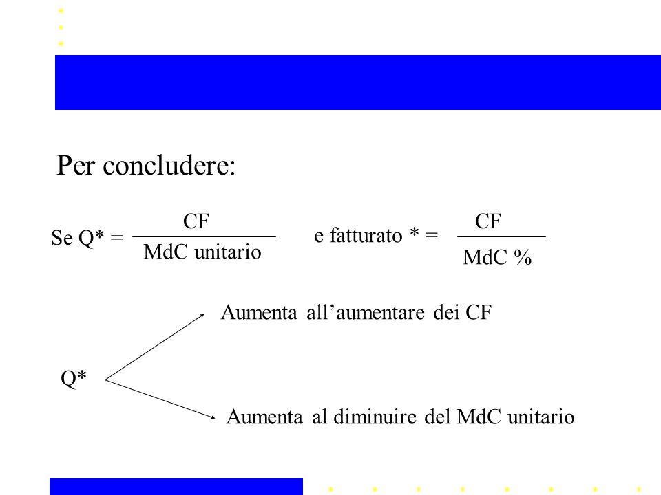 Per concludere: Se Q* = CF MdC unitario e fatturato * = CF MdC % Q* Aumenta all'aumentare dei CF Aumenta al diminuire del MdC unitario