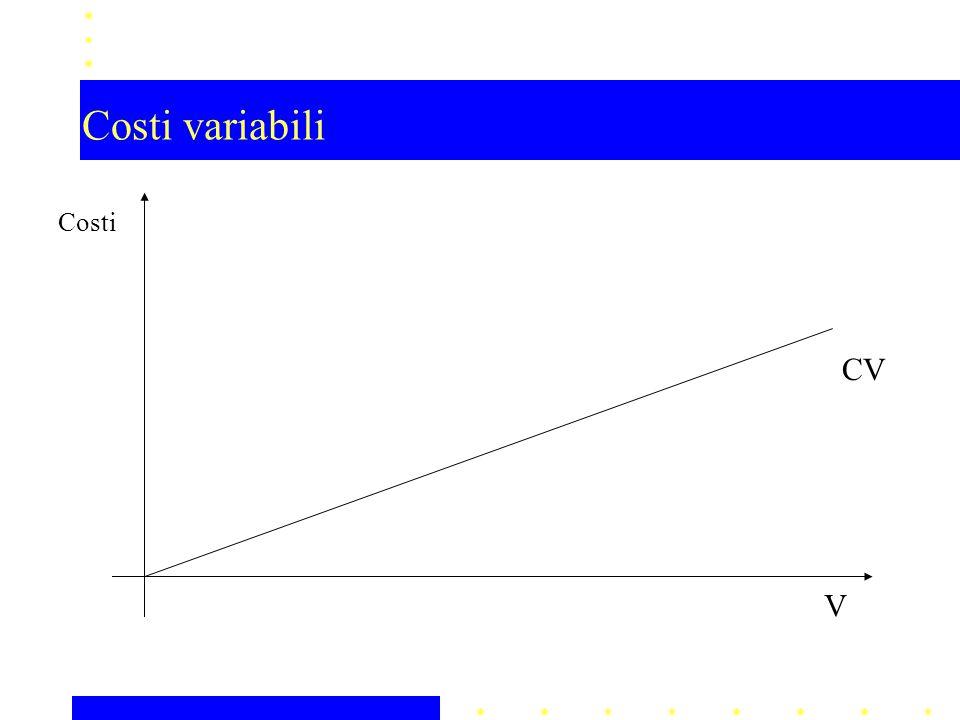 Costi variabili V Costi CV
