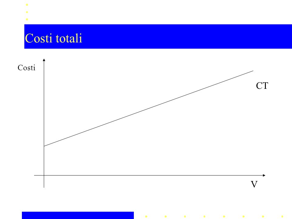 Costi totali V Costi CT