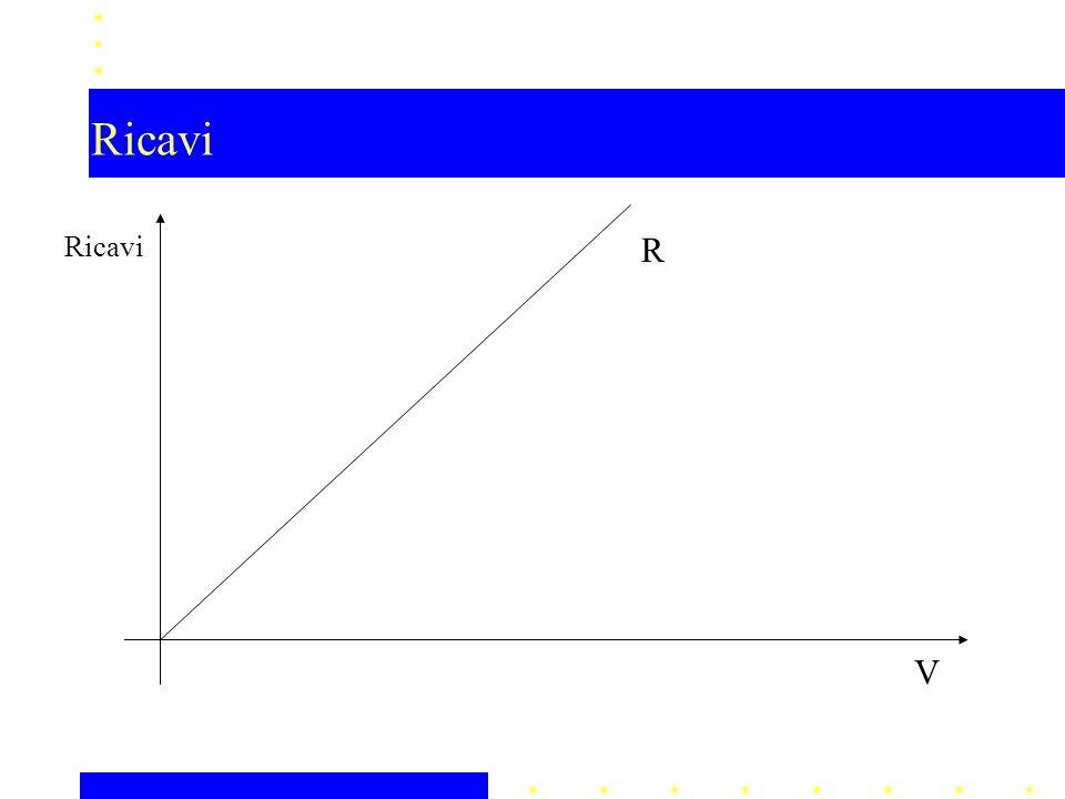 Ricavi V R