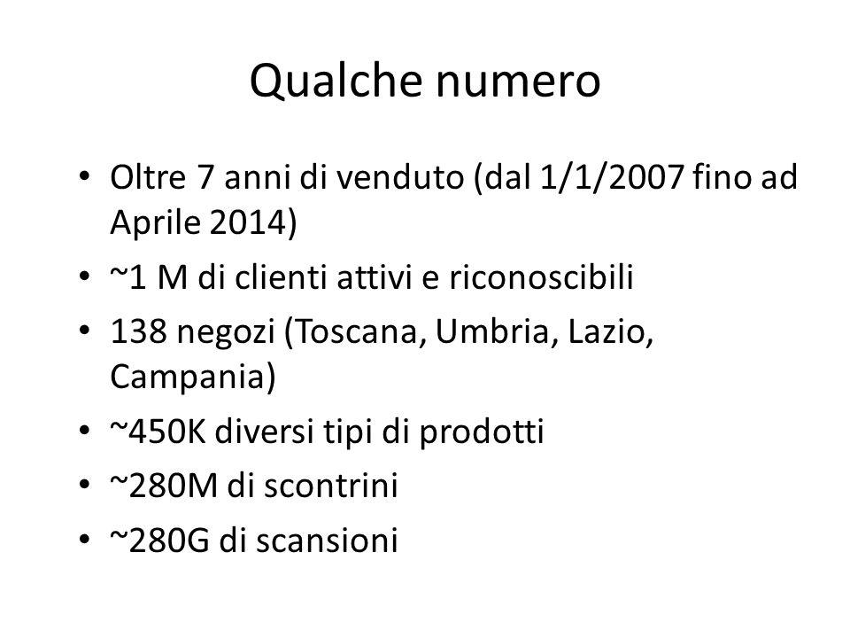 Qualche numero Oltre 7 anni di venduto (dal 1/1/2007 fino ad Aprile 2014) ~1 M di clienti attivi e riconoscibili 138 negozi (Toscana, Umbria, Lazio, Campania) ~450K diversi tipi di prodotti ~280M di scontrini ~280G di scansioni