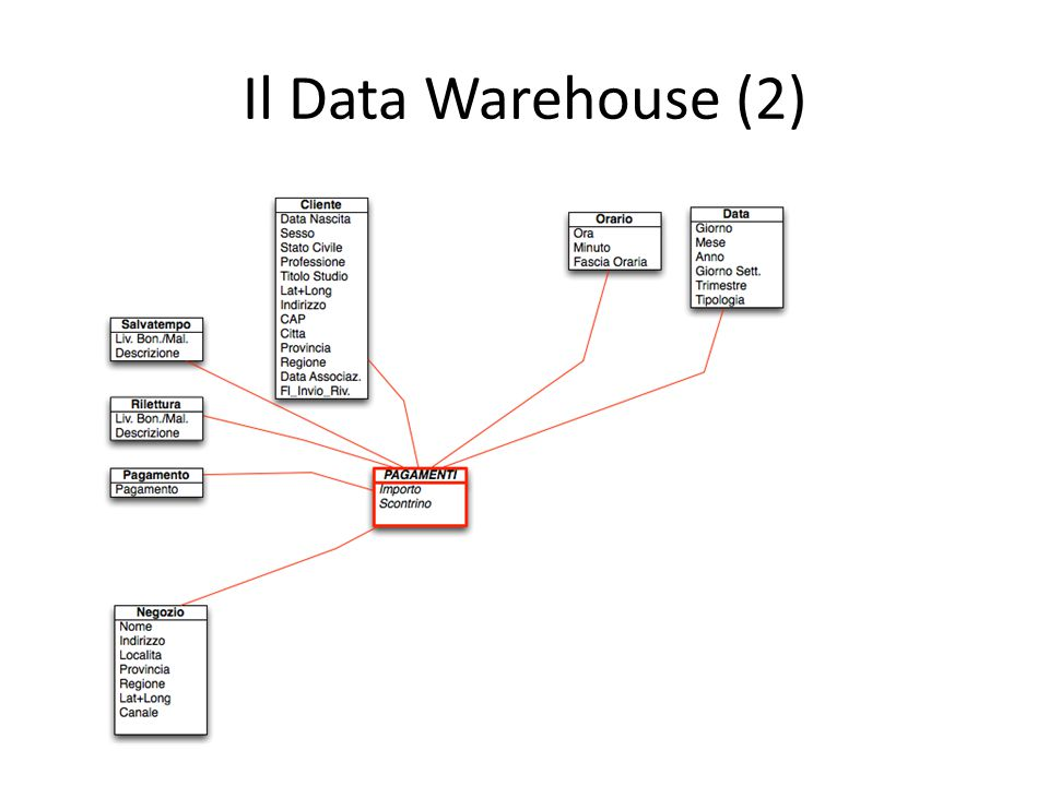 Il Data Warehouse (2)