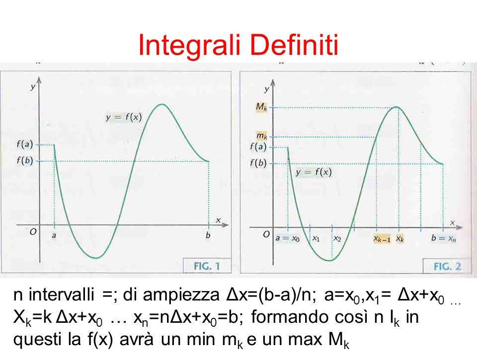 Integrali Definiti Sia s n la somma dei prodotti del minimo per l'ampiezza: s n = Δx Analogamente per la somma dei prodotti dei valori max.