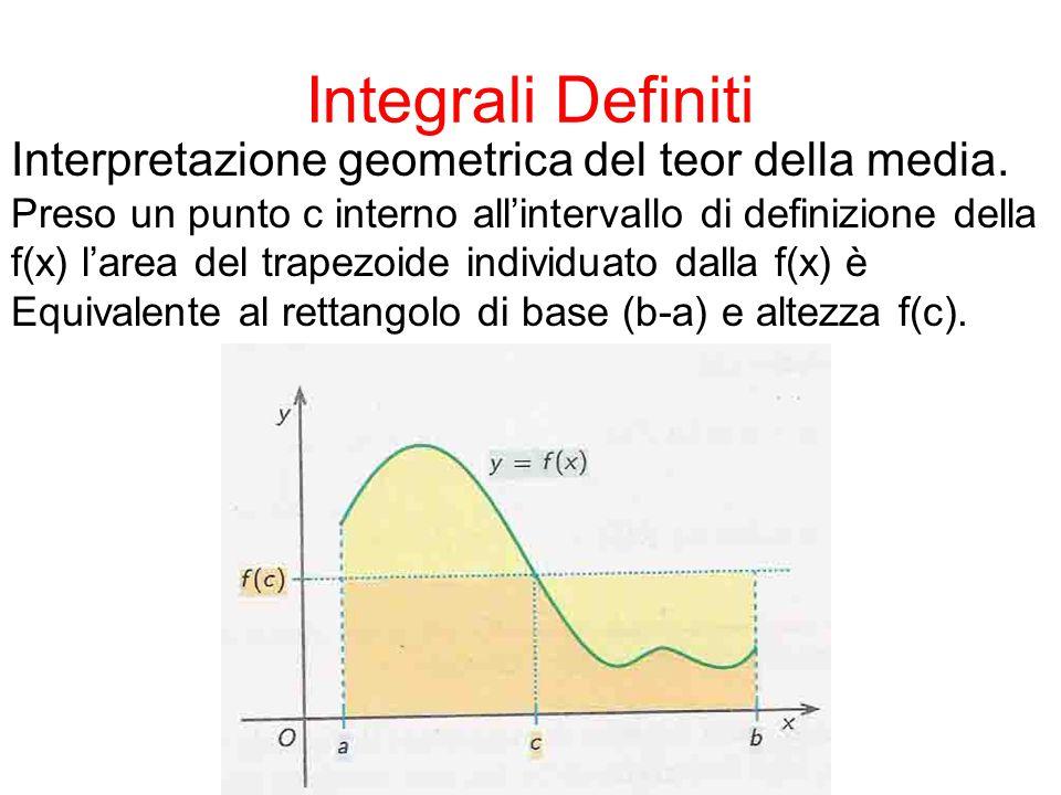 Integrali Definiti Def.: Sia f(x) un funz cont nell'interv [a;b] e sia x un Punto appartenente a tale interv.