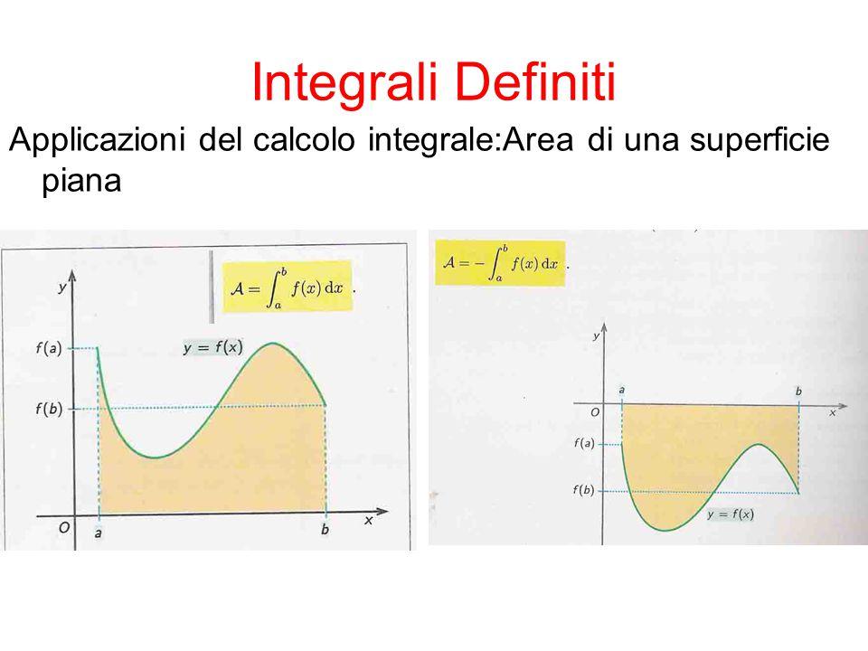 Integrali Definiti Applicazioni del calcolo integrale:Area di una superficie piana