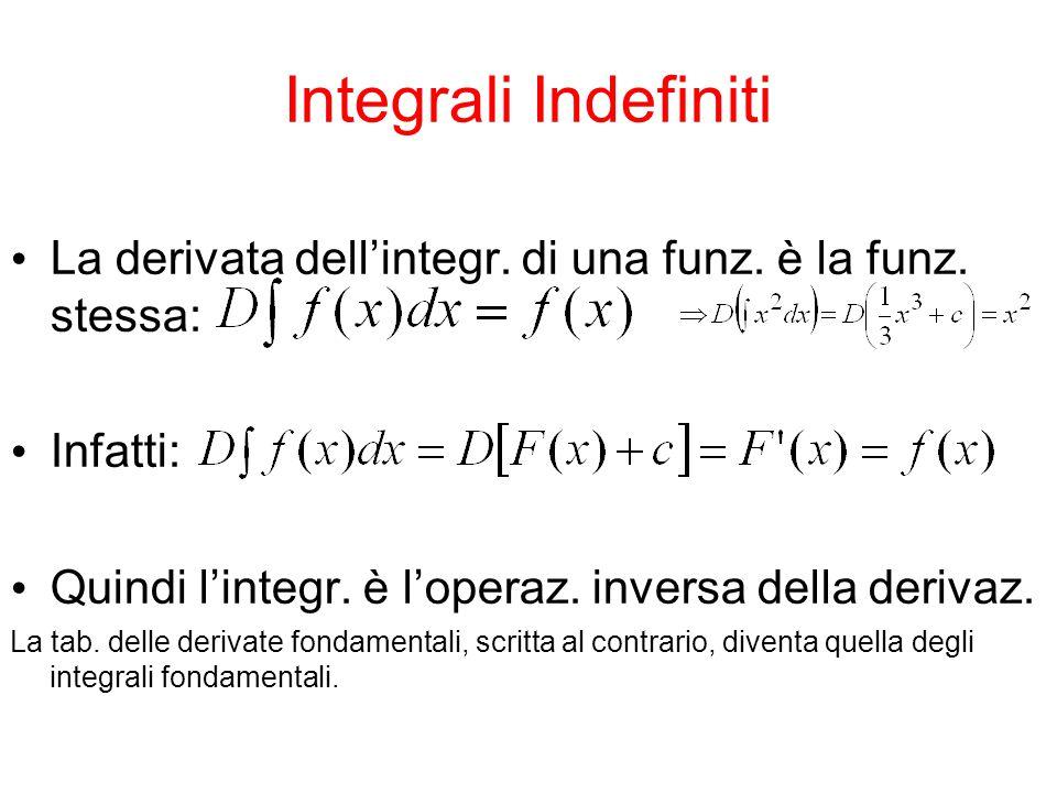 Integrali Indefiniti La derivata dell'integr. di una funz. è la funz. stessa: Infatti: Quindi l'integr. è l'operaz. inversa della derivaz. La tab. del