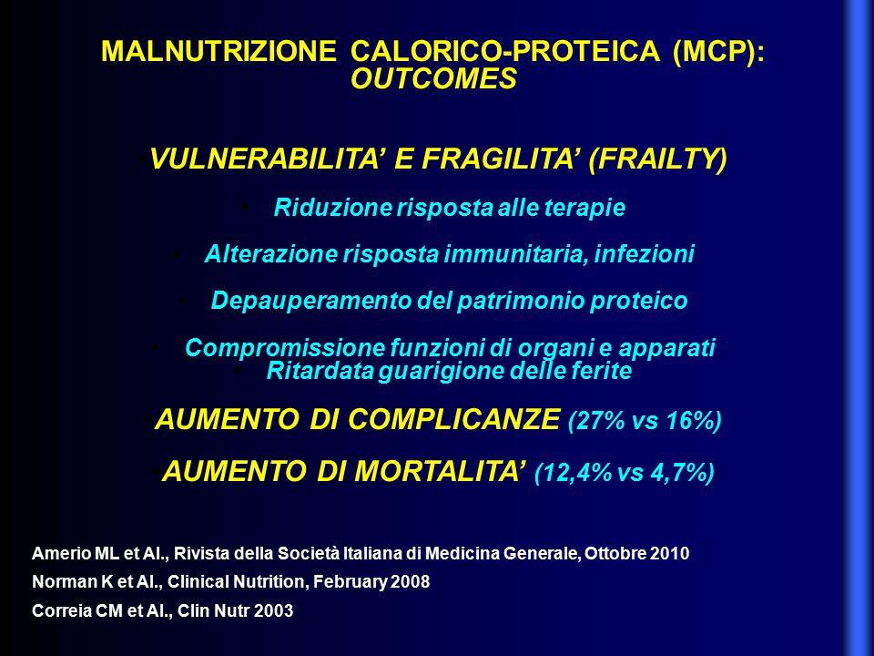 MALNUTRIZIONE CALORICO-PROTEICA (MCP): OUTCOMES VULNERABILITA' E FRAGILITA' (FRAILTY) Riduzione risposta alle terapie Alterazione risposta immunitaria