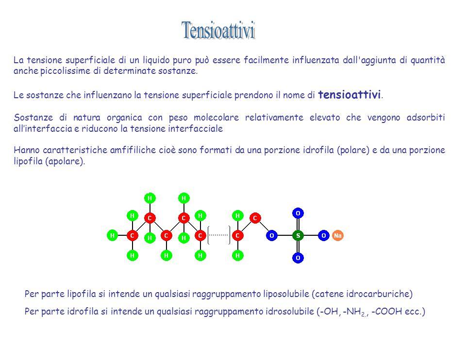 La tensione superficiale di un liquido puro può essere facilmente influenzata dall'aggiunta di quantità anche piccolissime di determinate sostanze. Le