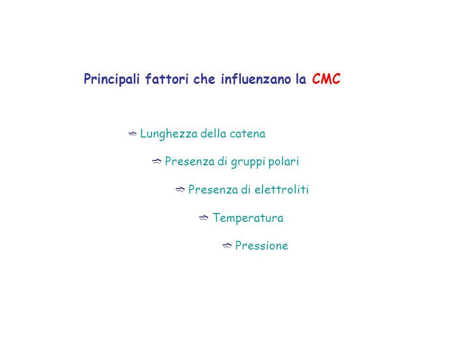 Principali fattori che influenzano la CMC ➬ Lunghezza della catena ➬ Presenza di gruppi polari ➬ Presenza di elettroliti ➬ Temperatura ➬ Pressione