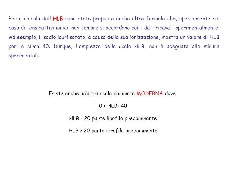 Per il calcolo dell'HLB sono state proposte anche altre formule che, specialmente nel caso di tensioattivi ionici, non sempre si accordano con i dati